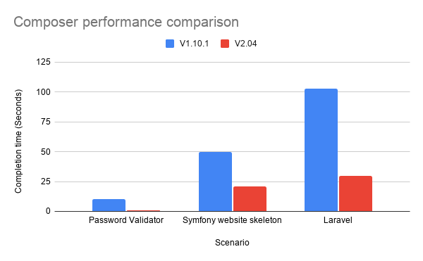 A graph showing the improvement in performance between Composer version 1 and 2. Improvements from 60-90% are possible.