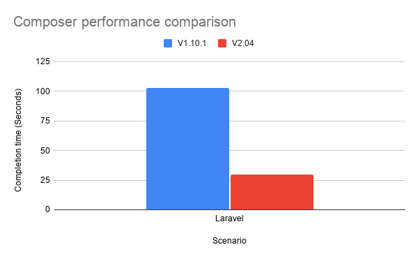 A graph showing the performance improvement of Composer v2 over v1 when creating a new Laravel project. An improvement of over 70% was seen.