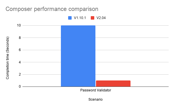A graph showing the speed improvement brought by Composer v2. The time taken to execute this scenario was 90% faster using Composer v2