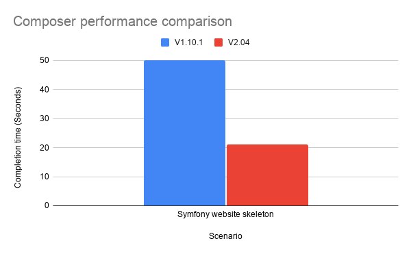 A graph showing the near 60% improvement in performance Composer v2 has when running composer create-project symfony/website-skeleton
